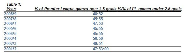 table showing percentages of games going under and over in the EPL